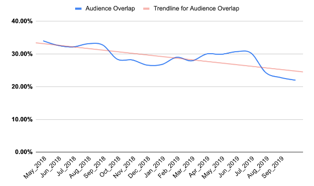Audience Overlap - Chart