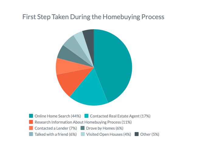 Pie Chart Distribution of Homebuying Steps