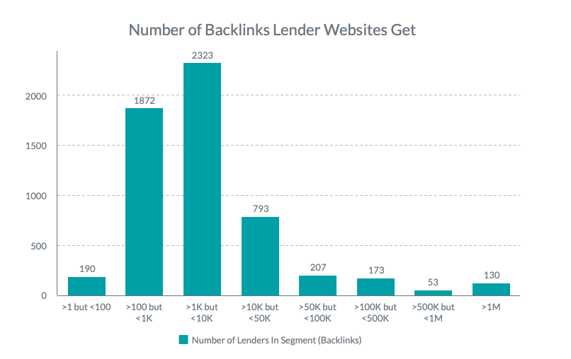 US Lenders Backlinks: Website: Chart