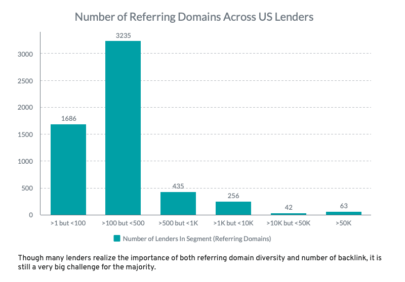 US Lenders: Unique Referring Domains: Chart