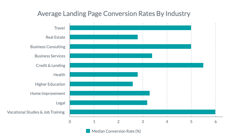 average-landing-page-conversion-industry-chart