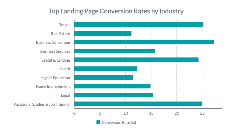 top-landing-page-conversion-chart