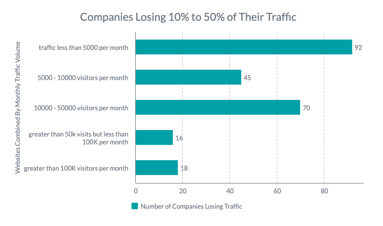 graph-companies-losing-web-traffic-based-on-size-and-numbers