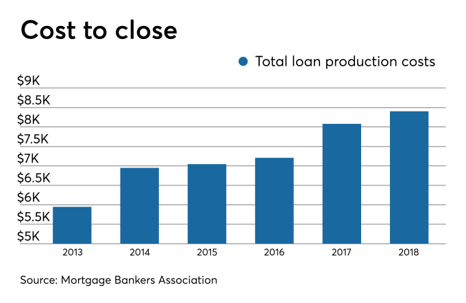 Tech drove closing cost spike, but most lenders not yet getting value