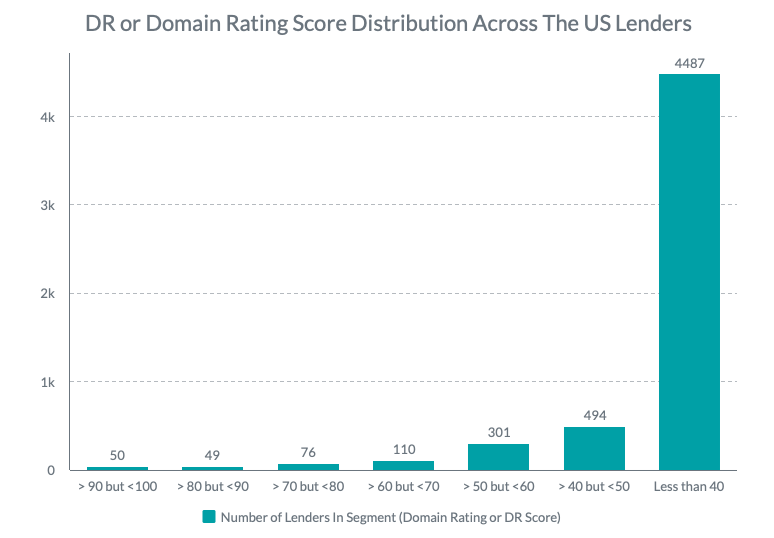 Less Than 10% of Lenders Have a Strong Ranking on Google: Domain Rating Analysis