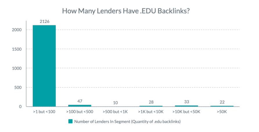 Report: Lenders are Missing Out on an Opportunity to Increase Their Search Engine Ranking
