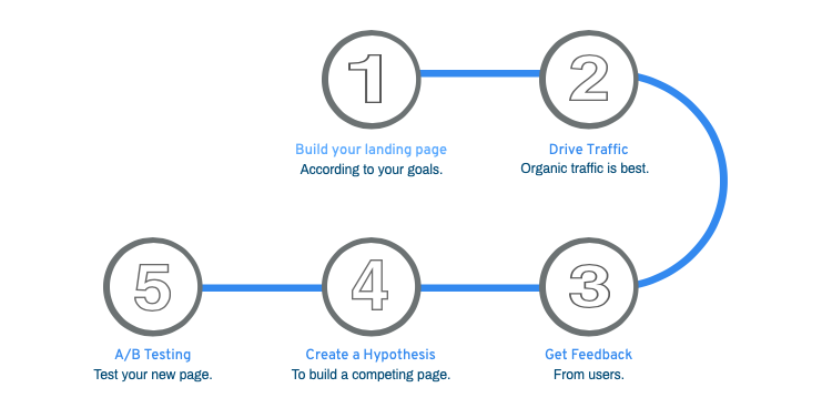 Report: Landing Page Optimization Tactics - Ranked by Difficulty and Effectiveness