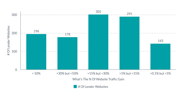 Report: Mortgage Lenders are Gaining Website Traffic Amid Covid-19