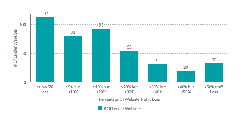 Report: Top Lenders are Losing Web Traffic Amid COVID Pandemic