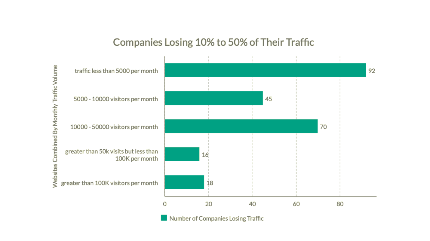 Report: How COVID is Impacting Small and Large Lenders' Website Traffic